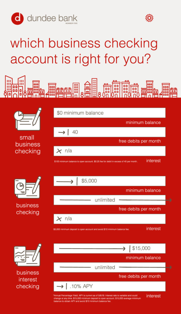 Infographic showing details of the different business checking account options.